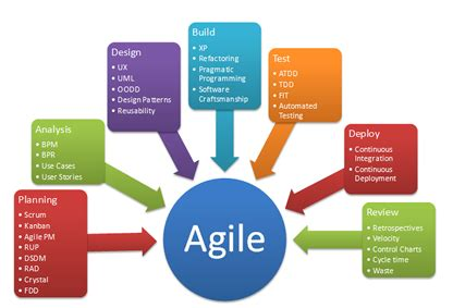Agile Risk Management and Scrum